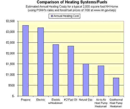 PSNH Home Heating Cost Comparison Chart 2006