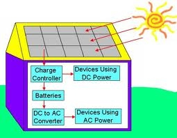 Solar energy creation process