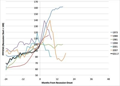Image 2: price of oil relative to recession onset (Source: scientist Stuart Staniford from his blog http://earlywarn.blogspot.com)