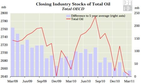 Image 1: decreasing oil reserves since 2009 (Source: economist Gregor Macdonald from his blog gregor.us)