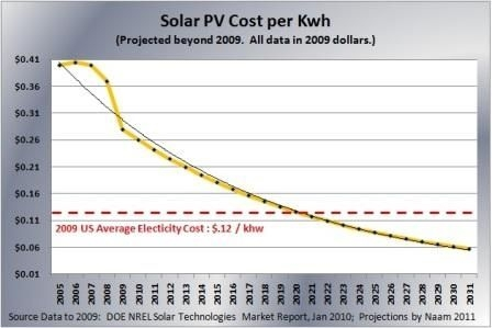 Image 3: Historic and forecast price of solar electricity vs. US grid price averages (source: Ramez Naam in his blog for Scientific American)