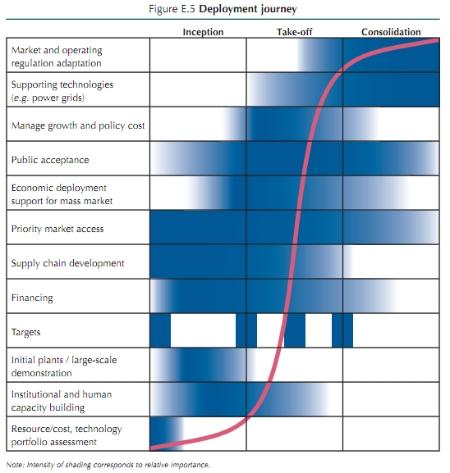 IEA Deploying Renewables 2011, Figure E.5