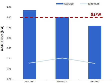 Average c-Si PV module price ($/W) from Chinese Tier-2 suppliers, November 2011 to January 2012.