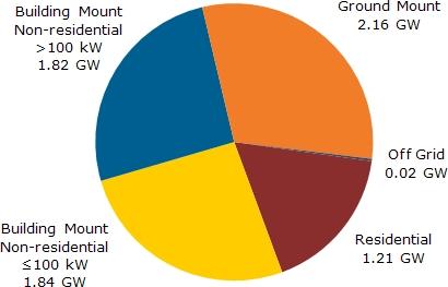 4Q11 European market segmentation. Total installs were 7.04GW. (Source: NPD Solarbuzz)