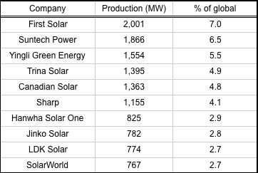 Top 10 2011 solar module manufacturers in 2011, in megawatts and percent of global production. (Source: Lux Research)