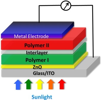 Tandem solar cell structure. (Source: UCLA)