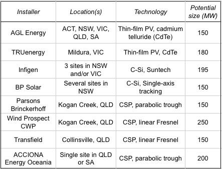 Original applicants to Australia's Solar Flagships program
