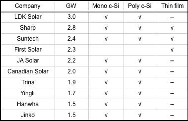 Estimated module production capacity in 2011. (Source: Solarplaza)