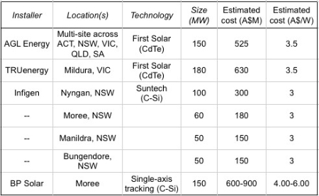 Solar Flagships short-list of participants in May 2011
