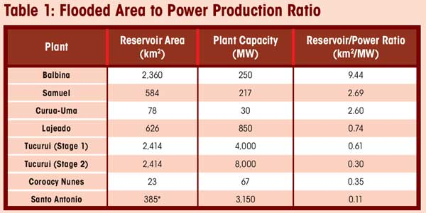 Table 1: Flooded Area to Power Production Ratio