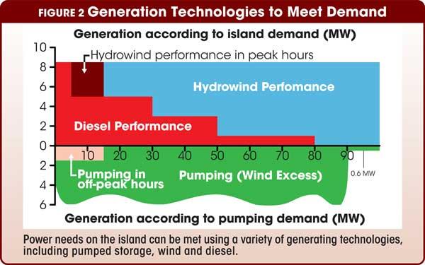 Figure 2 Generation Technologies to Meet Demand