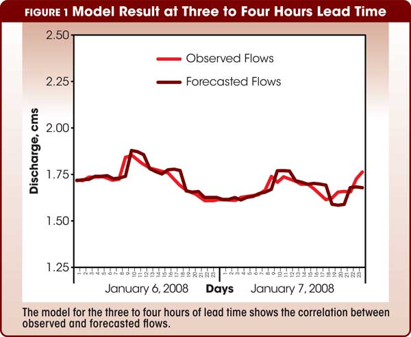 Figure 1 Model Result of Three to Four Hours Lead Time