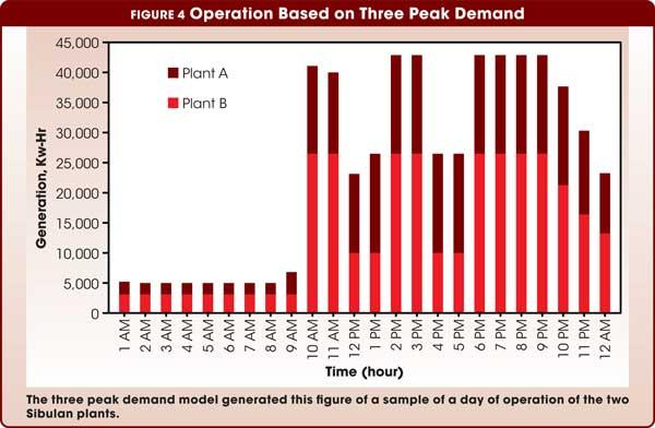 Figure 4 Operation Based on Three Peak Demand