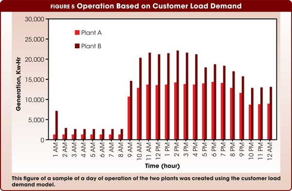 Figure 5 Operation Based on Customer Load Demand