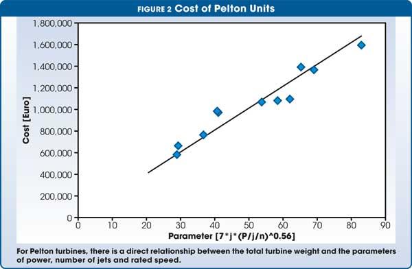 Figure 2 Cost of Pelton Unites
