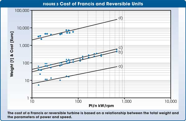 Figure 3 Cost of Francis and Reversible Units