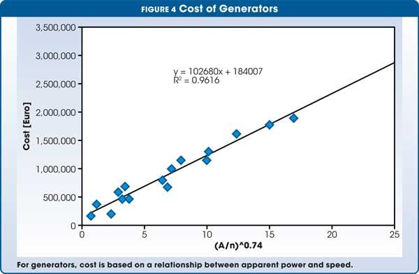 Figure 4 Cost of Generators