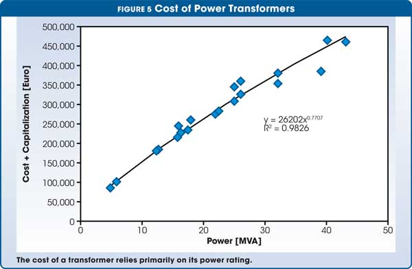 Figure 5 Cost of Power Transformers