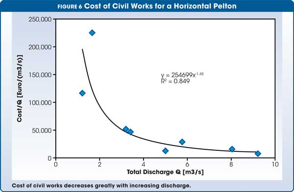 Figure 6 Cost of Civil Works for a Horizontal Pelton