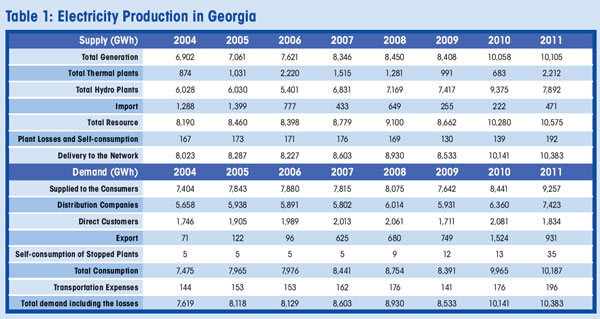 Table 1: Electricity Production in Georgia