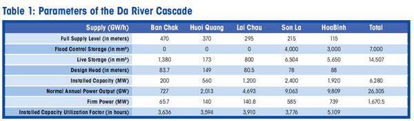 Table 1: Parameters of the Da River Cascade