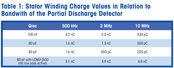 Table 1: Stator Winding Charge Values in Relation to Bandwith of the Partial Discharge Detector
