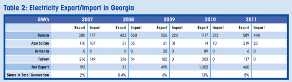 Table 2: Electricity Export/Import in Georgia