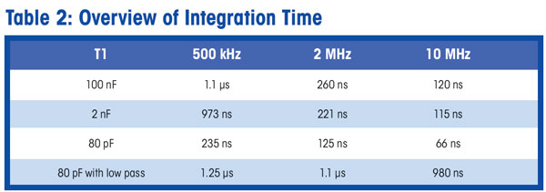 Table 2: Overview of Integration Time