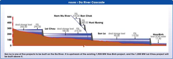 Figure 1 Da River Cascade