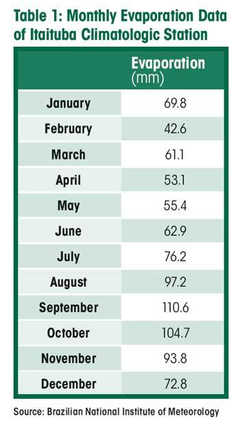 Table 1: Monthly Evaporation Data of Itaituba Climatologic Station