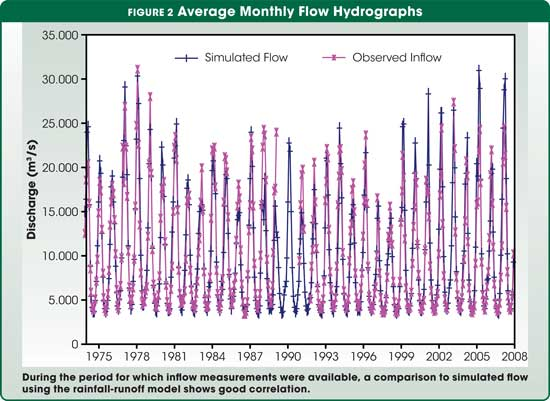 Figure 2 Average Monthly Flow Hydrographs