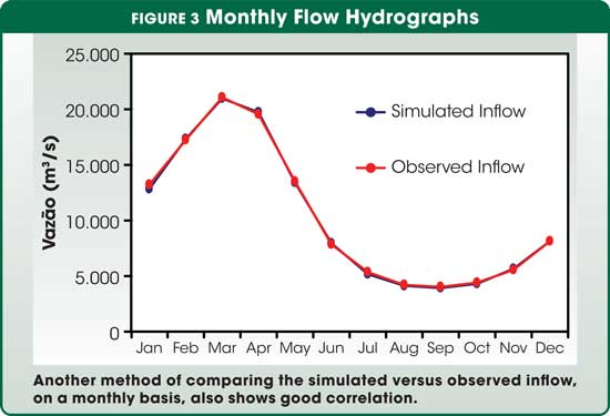 Figure 3 Monthly Flow Hydrographs