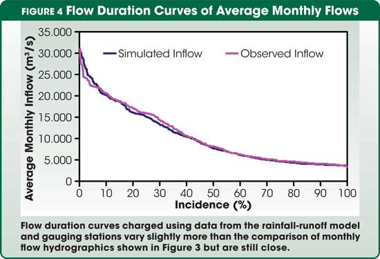 Figure 4 Flow Duration Curves of Average Monthly Flows