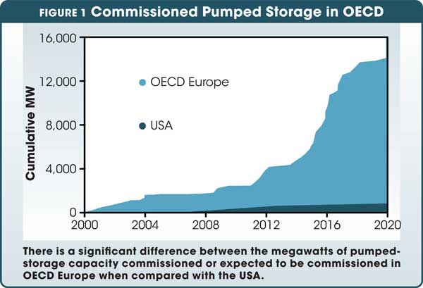 There is a significant difference between the megawatts of pumped-storage capacity commissioned or expected to be  commissioned in OECD Europe when compared with the USA.