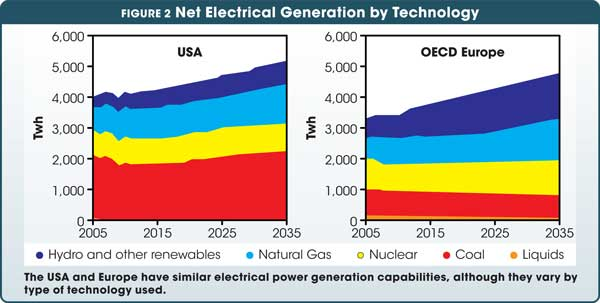 The USA and Europe have similar electrical power generation capabilities, although they vary by type of technology used.
