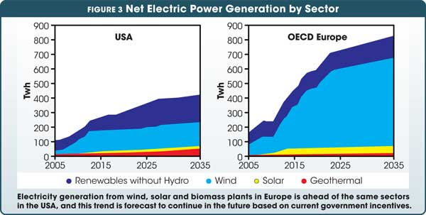 Electricity generation from wind, solar and biomass plants in Europe is ahead of the same sectors in the USA, and this trend is  forecast to continue in the future based on current government incentives