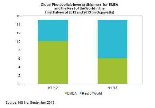 Global Inverter Shipments. Source: IHS