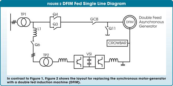 DFIM Fed Single Line Diagram