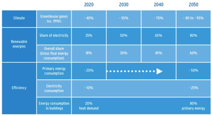 German energy policy goals