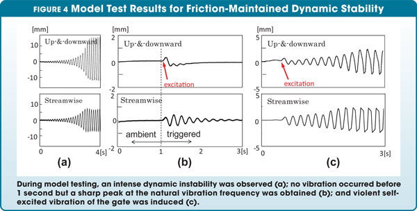 Model Test Results for Fiction-Maintained Dynamic Stability