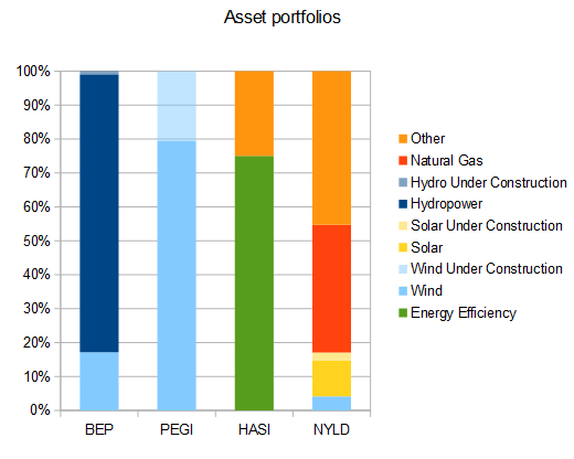Portfolios for US green div stocks.png