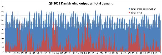 Danish wind output vs total demand, Q3 2013