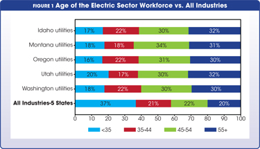 Age of the Electric Sector Workforce vs. All Industries