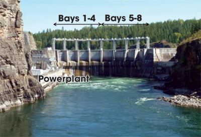 Cabinet Gorge Dam has eight spillway bays stretched across the 395-foot crest. The dam is a 208-foot-tall variable-radius concrete arch structure with an approximate flow height of 40 feet.