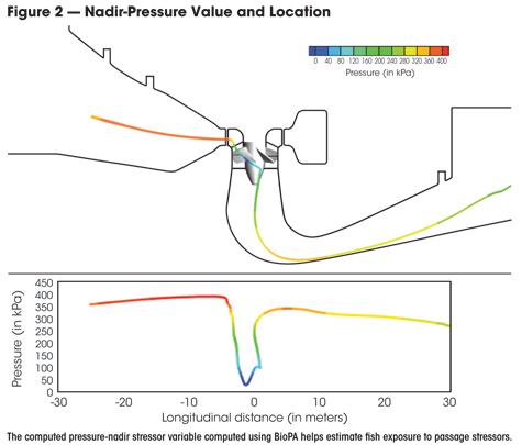 nadir pressre value and location