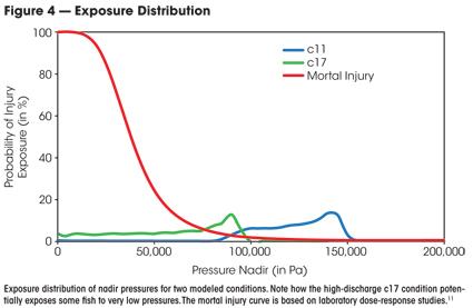 exposure distribution