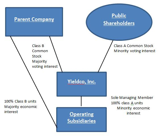 Bubble chart of a hypothetical yieldco structure showing the relationship between 'Parent Company' (upper left), 'Public Shareholders' (upper right), 'Yieldco Inc.' (middle tier) and 'Operating Subsidiaries' (bottom)