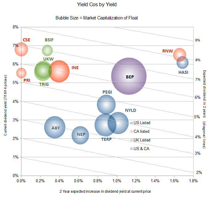 Yieldcos by yield.png