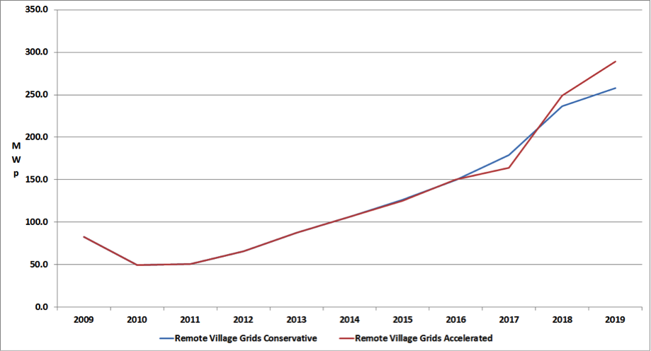 Figure 2: Grid-Connected Market Growth, 2009-2019 Credit: Paula Mints
