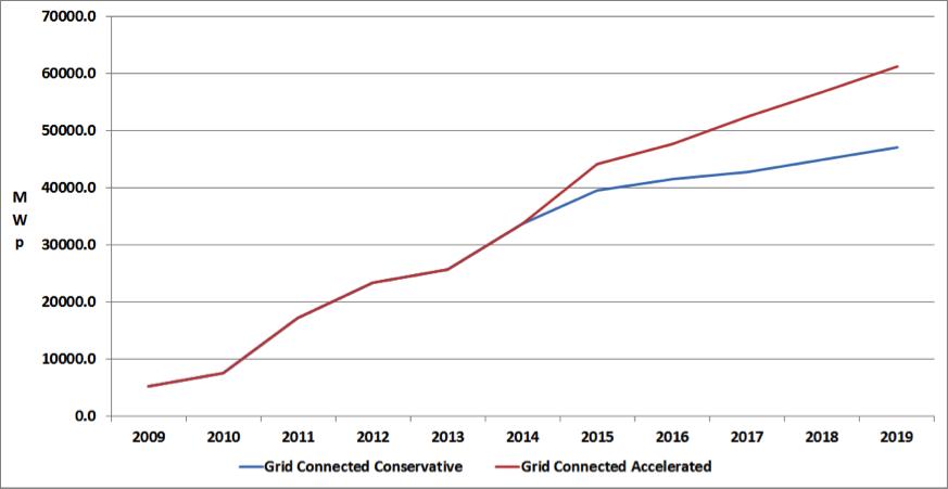 Figure 1: Village Grid Growth, 2004-2019 (Off-Grid) Credit: Paula Mints